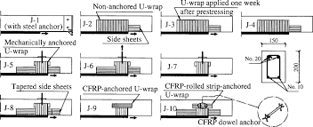flexural strengthening of rc beams with prestressed cfrp sheets