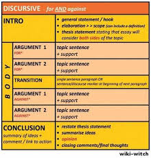 Essay Writing Body Paragraphs How to Write an Essay Body Paragraph Essay Body Paragraphs