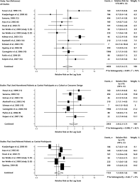 Meta analysis  Travel and Risk for Venous Thromboembolism   Annals     Annals of Internal Medicine Image   FF