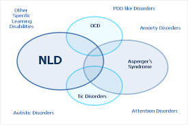 What is NLD?