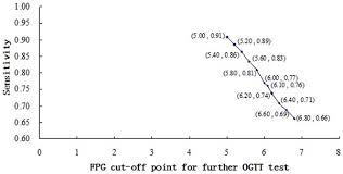 Prevalence of diabetes mellitus type   by age in t Journal of Social Health and Diabetes