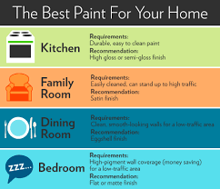 Difference Between Living Room And Family Room by Paint Finishes Paint Sheen Guide Houselogic