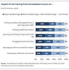 Attitudes towards broadband and broadband investment   Pew