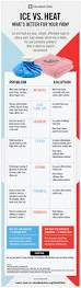 should you use ice or heat for pain infographic health what s best for your aches and pains ice or heat