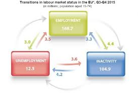 of unemployed persons in the EU found a job Ibercampus eu