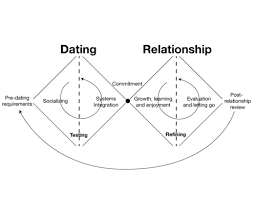 Fig   The Diverge Converge model of design applied to relationships Skillshare