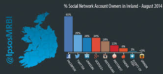 Social Networking in Ireland stats released Chemistry