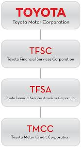 toyota company overview toyota financial services unsecured term debt