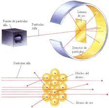 El descubrimiento del núcleo atómico: una oportunidad para hablar de la belleza de la ciencia en 3º de la ESO.