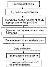 Chapter    The Role Of Marketing Research