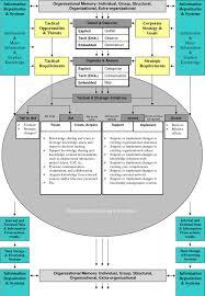 Job analysis  amp  HR Planning  Sem Shaikh SlideShare Tiago Oliveira and Maria Fraga Martins