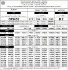 Check online Thailand lottery results list On Thursday 2nd May ...