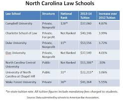 After   Years  Charlotte School Of Law Has Become NC     s Largest  So     WFAE