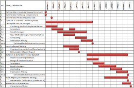 Figure      Gantt chart for the project     s current progress and the remaining time plan     ResearchGate