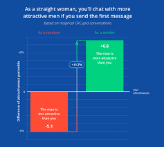 If all women sent more messages  would they get more responses  We can     t objectively say yes  but that     s the case of the site     The OkCupid Blog
