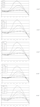 Figure    Critical follower force of cantilever beam for different values and locations of concentrated mass  SciELO