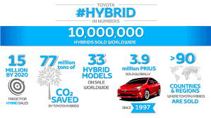 ten million hybrids toyota europe
