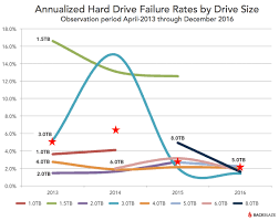 mazad online 2016 hard drive reliabilty benchmark stats
