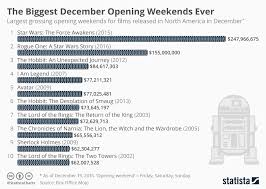 Film Industry   Statistics  amp  Facts   Statista Statista Film Industry Infographic   The Biggest December Opening Weekends Ever