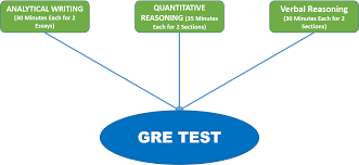 gre essay samples LinkedIn    Preparing for the Analytical Writing Measure All possible topics at www ets org
