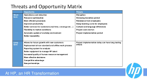 Change Management Case Study   HM on HP Hampm Hennes Amp Mauritz