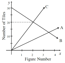 Use what you know about m and b to graph each rule below without making a table  Draw a growth triangle for each line  Homework Help     Ms Davis s Pre Algebra Blog