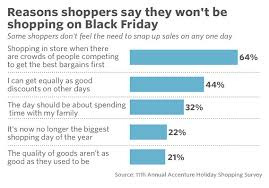 how can i find what amazon will have on sale for black friday fewer shoppers are waiting for black friday to get a good holiday