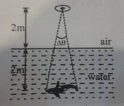 Physics Homework Help  Light  Vision  Optics Total internal reflection Critical angle Physics Homework Help Total  internal reflection Critical angle