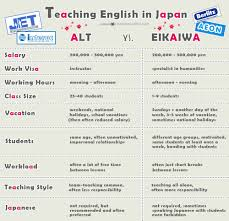cover letter vs resume want to teach english in japan choose wisely alt vs eikaiwa teach english in japan alt vs eikaiwa infographic
