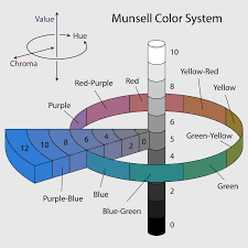 munsell color system wikipedia