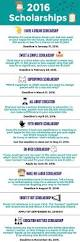 top 25 best applied economics ideas on pinterest economics