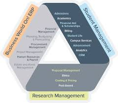education sector solutions for staff researchers u0026 students