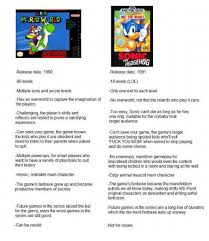 Children  Fanfiction  and Fuck You  GENESIS SUPER MARIO WORLD NOT FOR RESALE HEDGEHOG Sizzle