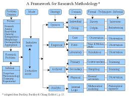 ideas about Qualitative Research Methods on Pinterest     It provides a discussion of various type of research strategies including opinion  empirical  archival  and analytic research