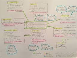 Concept Maps Concept Maps How To Mrgalusha Org