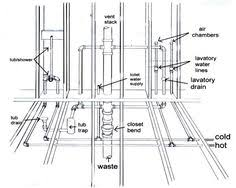 Radiant Floor Heating Radiant Floor Radiant Heat And House - Plumbing for bathroom