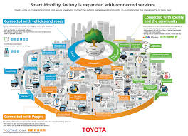 toyota company overview toyota global site realizing a smart mobility society
