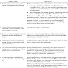Research design Literature review