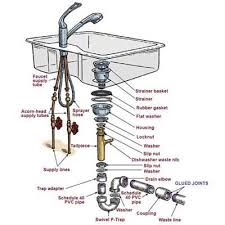 Interesting Interesting Kitchen Sink Kit Sink Faucet Design Best - Kitchen sink plumbing kit