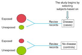 Observational studies   Primer on Public Health Population Case Control