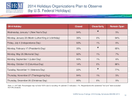 what day is thanksgiving in the usa seasonal hiring to be flat this year even as more stores open