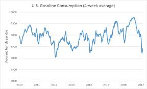 Biggest Gasoline Glut In    Years Could Crash Oil Markets     OilPrice com  Click to enlarge