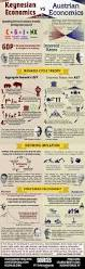 the 25 best micro economics ideas on pinterest concept of