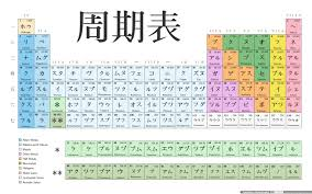 how is the modern periodic table organized japanese periodic table periodic table language arts and language