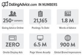 DatingAdvice com In Numbers