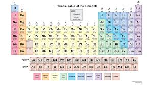 how is the modern periodic table organized periodic classification of elements read all about it here