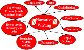 Writing a narrative essay about yourself Willow Counseling Services