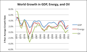 Ten Reasons Why High Oil Prices are a Problem   Our Finite World Our Finite World