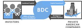 Business Development Company