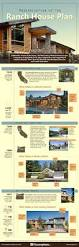 Mid Century Modern House Plan Modernization Of The Ranch House Plan Infographic